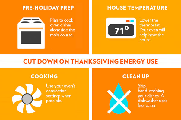 9 Ways to Avoid Gobbling Up Energy in your Home on Thanksgiving